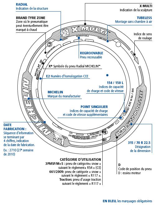 le choix du pneu page 134