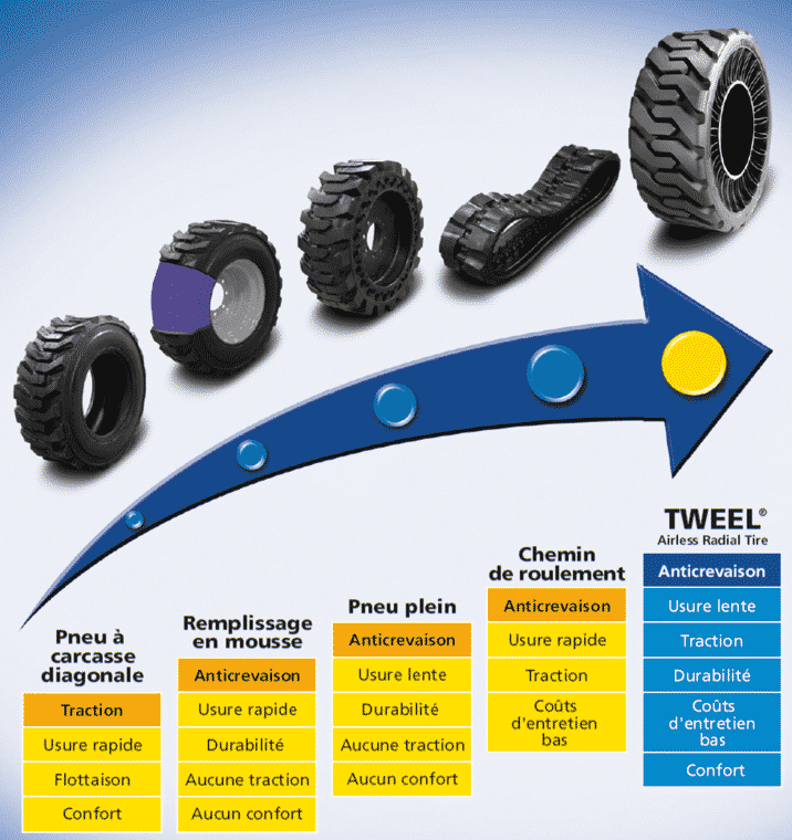 tweel technology comparison
