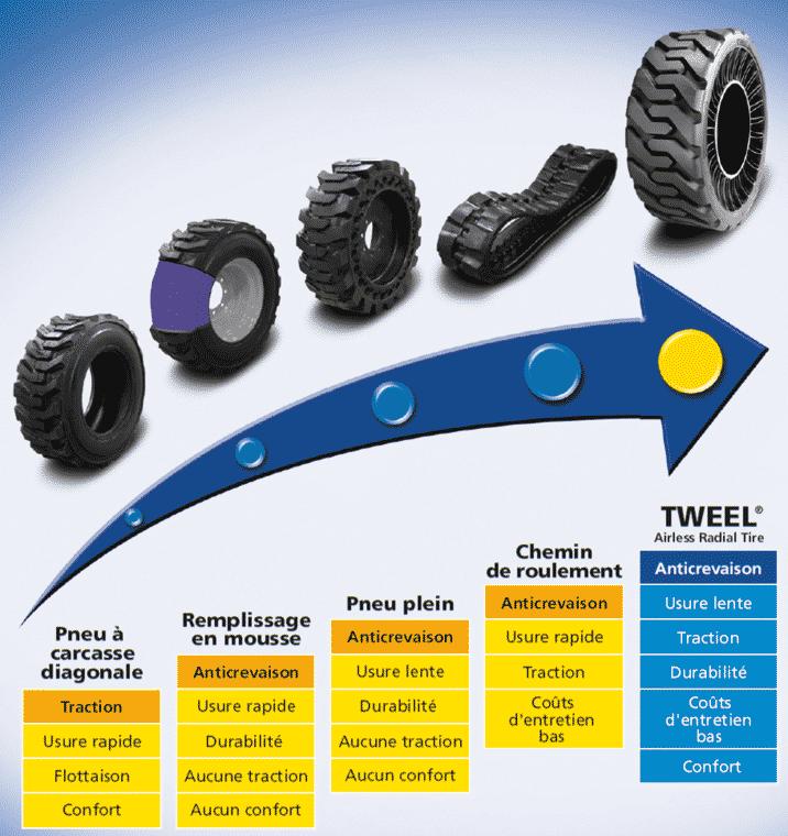 tweel technology comparison