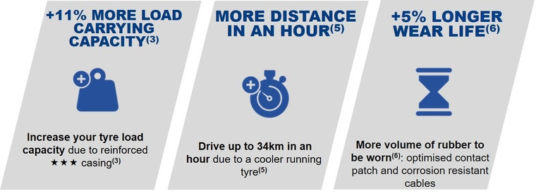 picto xtra load grip benefits tyre