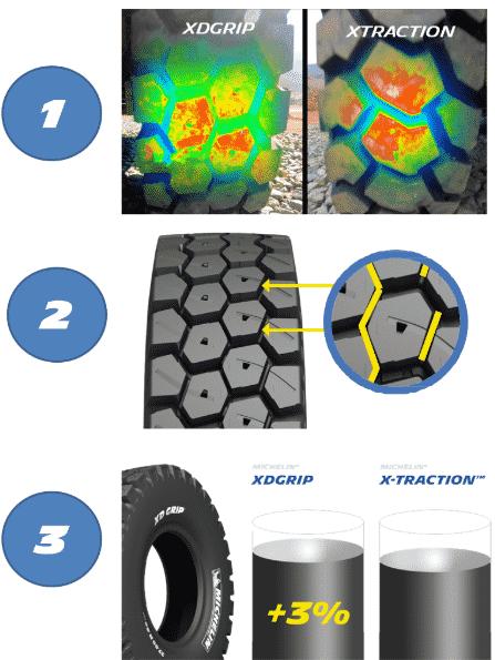 edito xdgrip resistance tyre