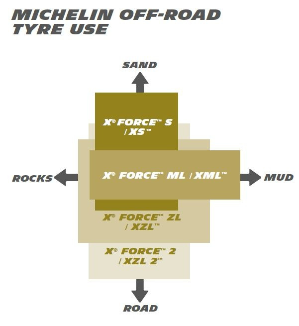 infographic rocks sand mud rod diagram off road military