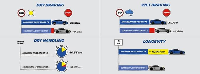 Car edito continental sportcontact tyres