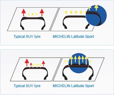 오토바이 픽토그램 tires latitude sport 타이어