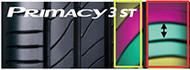 car infographic primacy 3st3 tyres
