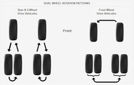 car edito dual rotation patterns faq