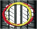 Auto Pictogramme deforming rigid Pneus