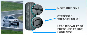 Auto Edito ideal path Tyres
