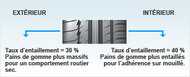 Auto Éditorial reductions of grooves Pneus