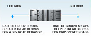 auto reductions of grooves 294x119 edito tyres