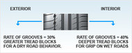 Auto Picto reductions of grooves Tyres
