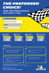 michelin rating and review graph fa ol pilot sport 4 vs competitors