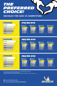 michelin rating and review graph fa ol tyre sizes vs competitors