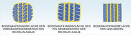 Wagen Piktogramm agilis durable compound patch reifen