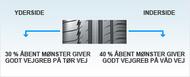 Bil Piktogram reductions of grooves Dæk