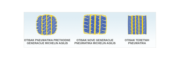 Automatski Slika agilis durable compound patch 441x119 Pneumatici