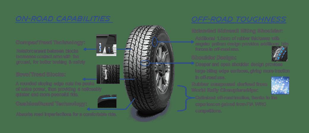 Car edito ltx force suv tyre tech tyres