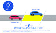 warm dry braking_ENG