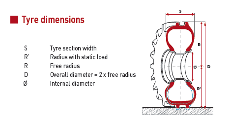 tyre dimension