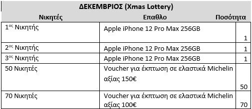 prizes december